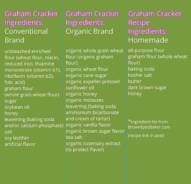 Three column comparison chart of the ingredients in graham cracker brands vs. homemade graham crackers